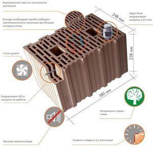Свойства и характеристики керамического блока